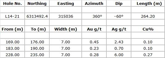 Auryn Mining Table 4