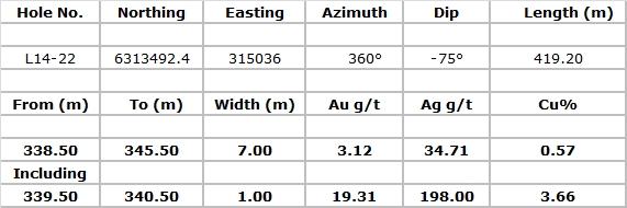 Auryn Mining Table 5