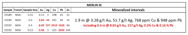 Table 2: Merlin III mineralized intervals.