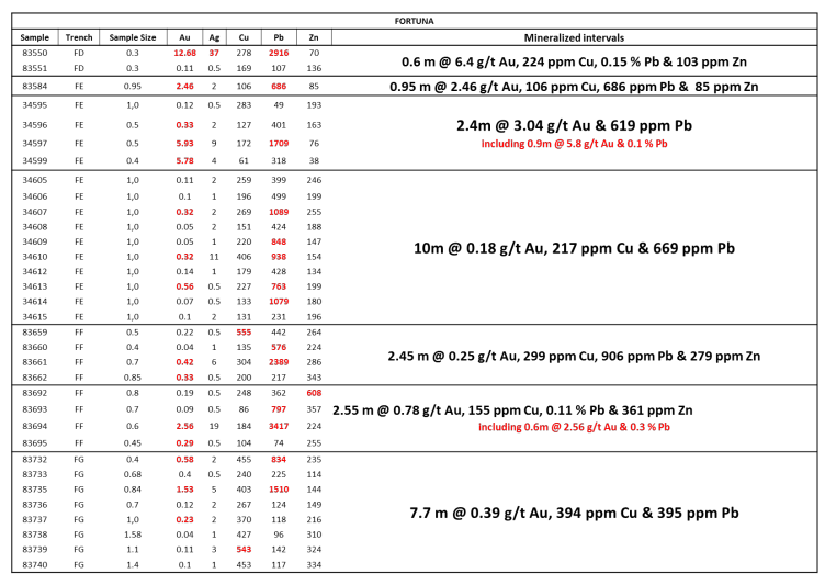 Table 3: Fortuna mineralized intervals from Trench FD to FG.