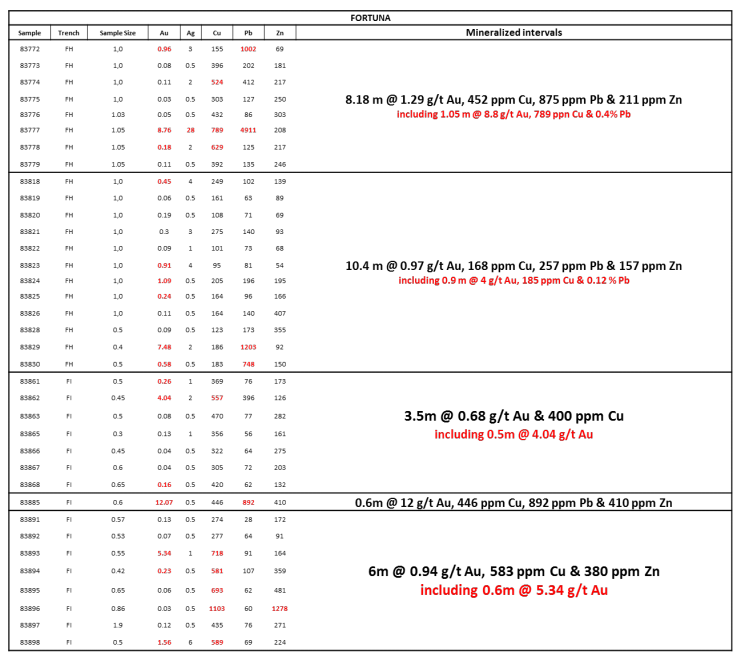 Table 4: Fortuna mineralized intervals from Trench FH to FI.